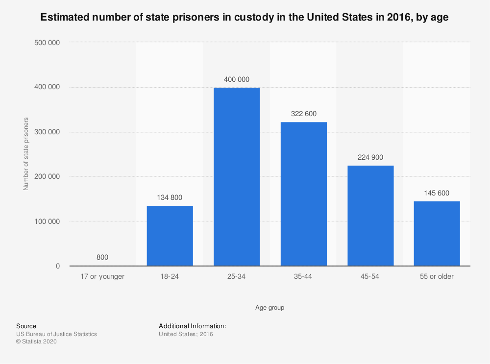 Statistic: Estimated number of state prisoners in custody in the United States as of 2014, by age | Statista
