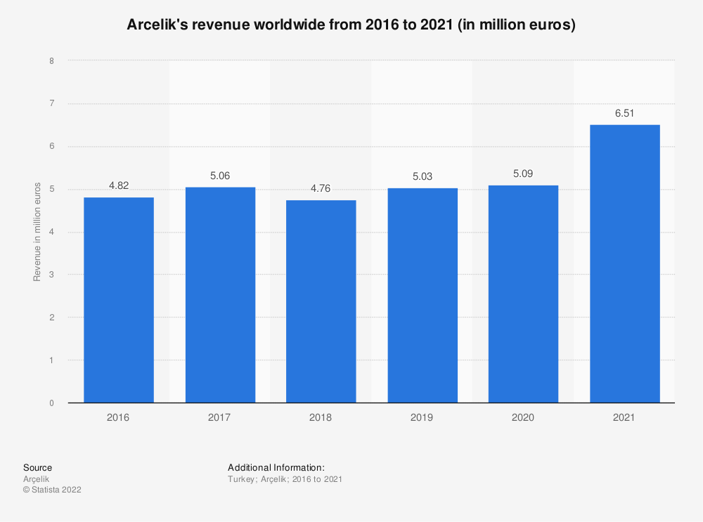 Statistic: Arcelik's revenue worldwide from 2005 to 2018 (in million euros) | Statista