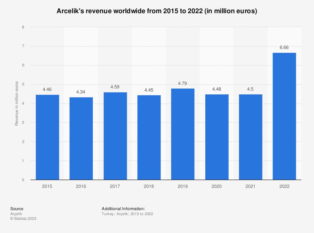 Statistic: Arcelik's revenue worldwide from 2005 to 2018 (in million euros) | Statista