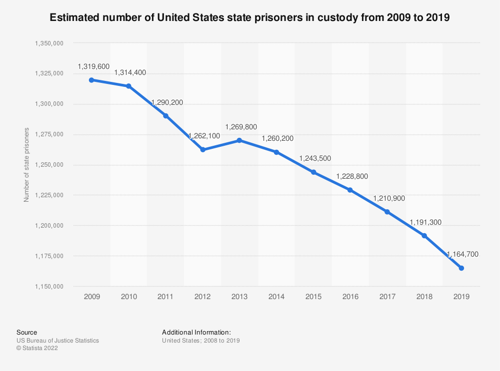 Statistic: Estimated number of United States state prisoners in custody from 2008 to 2018 | Statista
