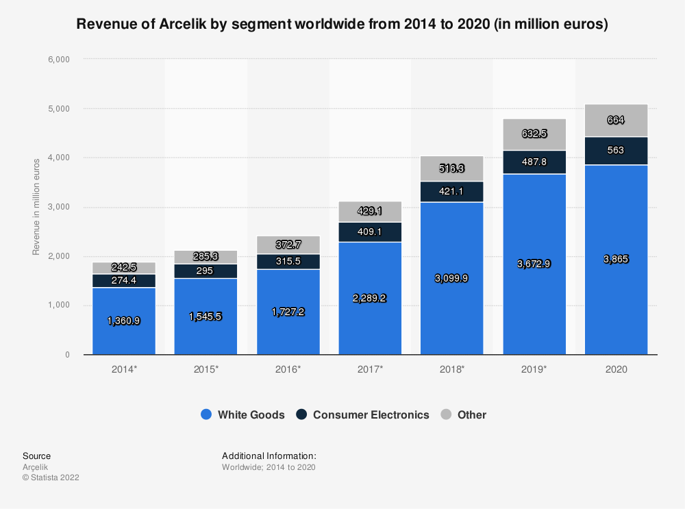Statistic: Revenue of Arcelik by segment worldwide from 2014 to 2019 (in million euros)* | Statista