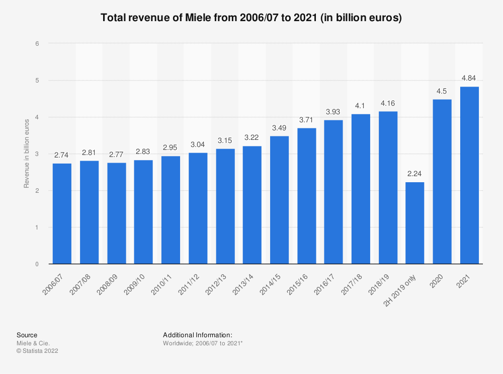 Statistic: Total revenue of Miele from 2006/07 to 2017/18 (in billion euros) | Statista