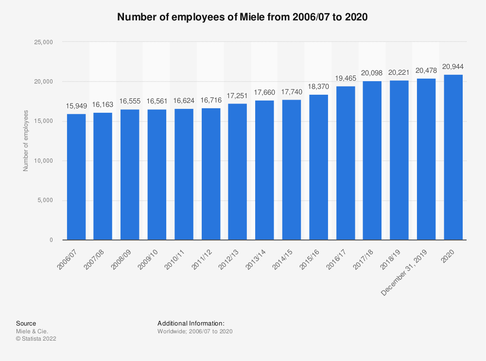 Statistic: Number of employees at Miele from 2006/07 to 2017/18 | Statista