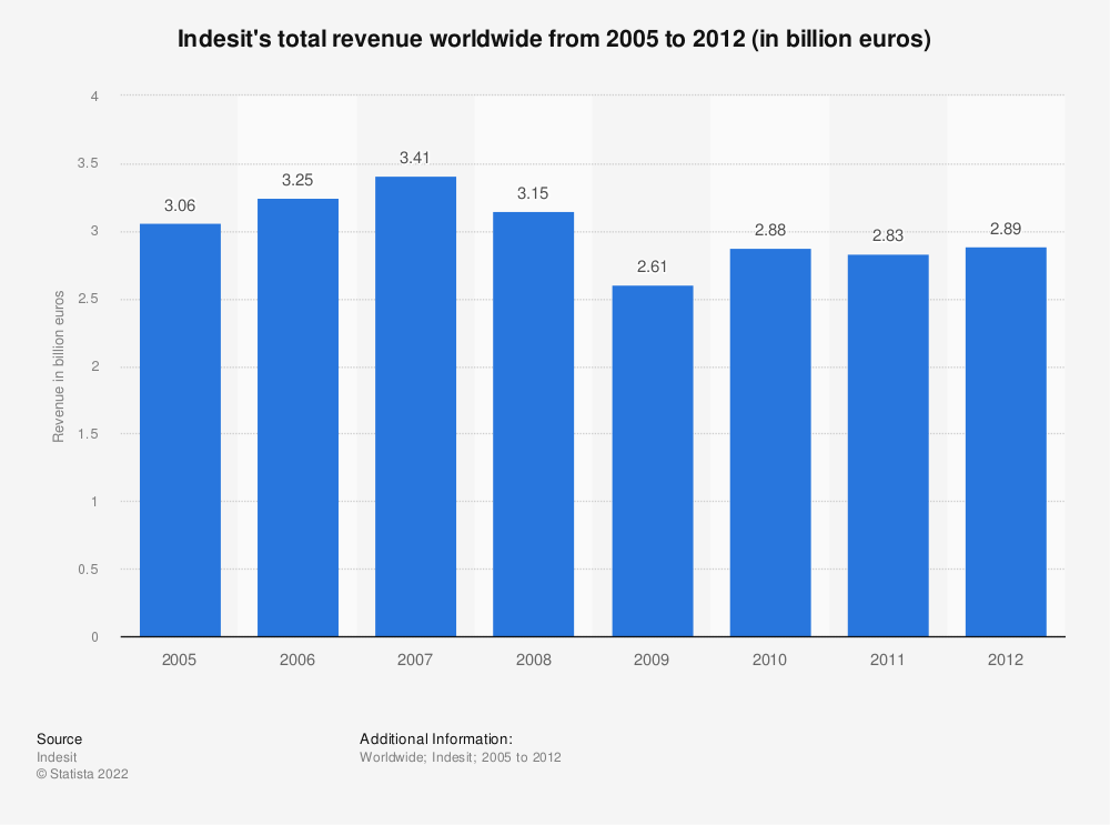 Statistic: Indesit's total revenue worldwide from 2005 to 2012 (in billion euros) | Statista