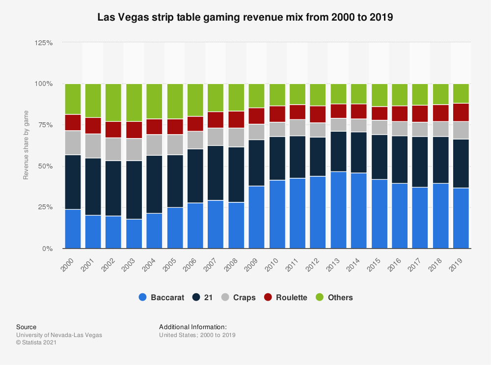 Statistic: Las Vegas strip table gaming revenue mix from 2000 to 2017 | Statista
