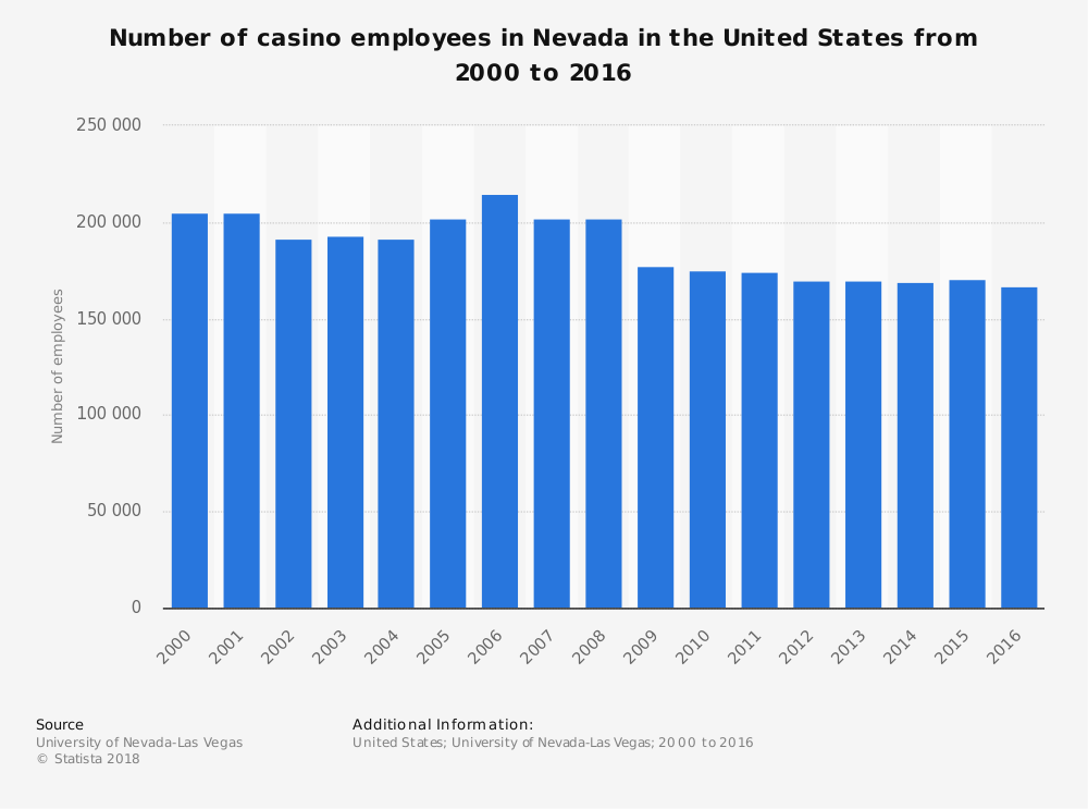 Statistic: Number of casino employees in Nevada in the United States from 2000 to 2016 | Statista