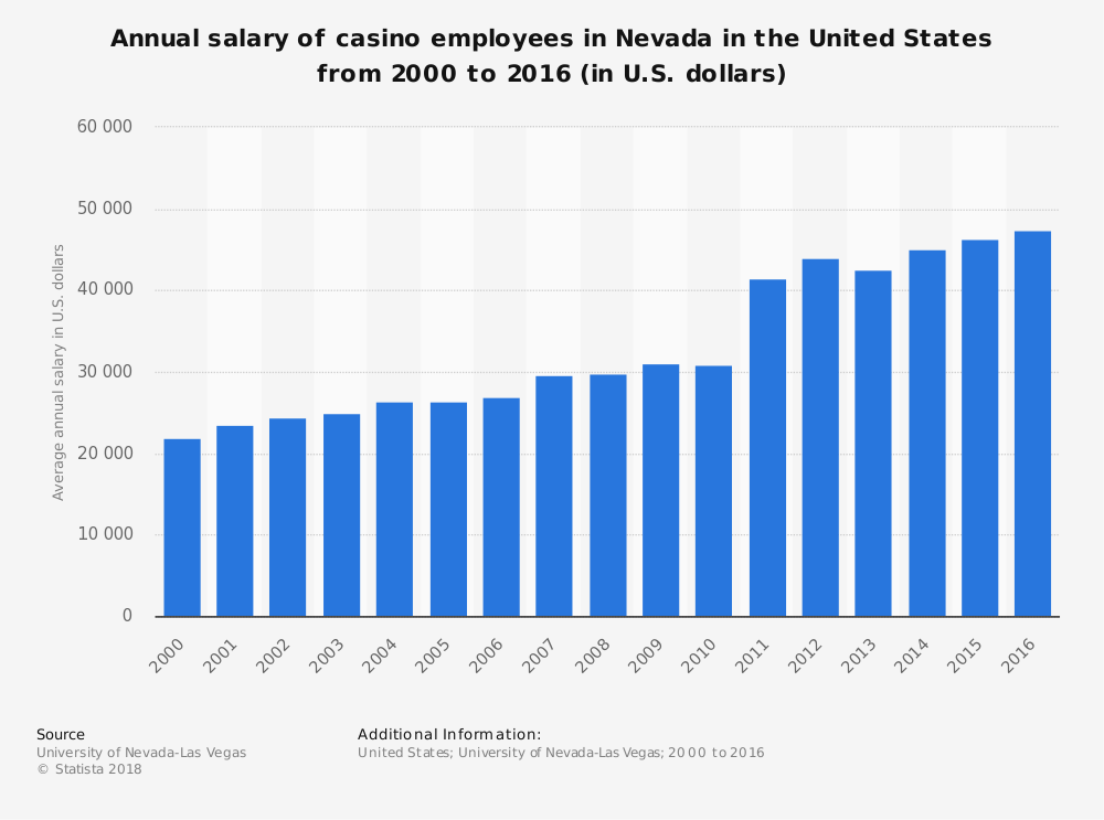 Statistic: Annual salary of casino employees in Nevada in the United States from 2000 to 2016 (in U.S. dollars) | Statista