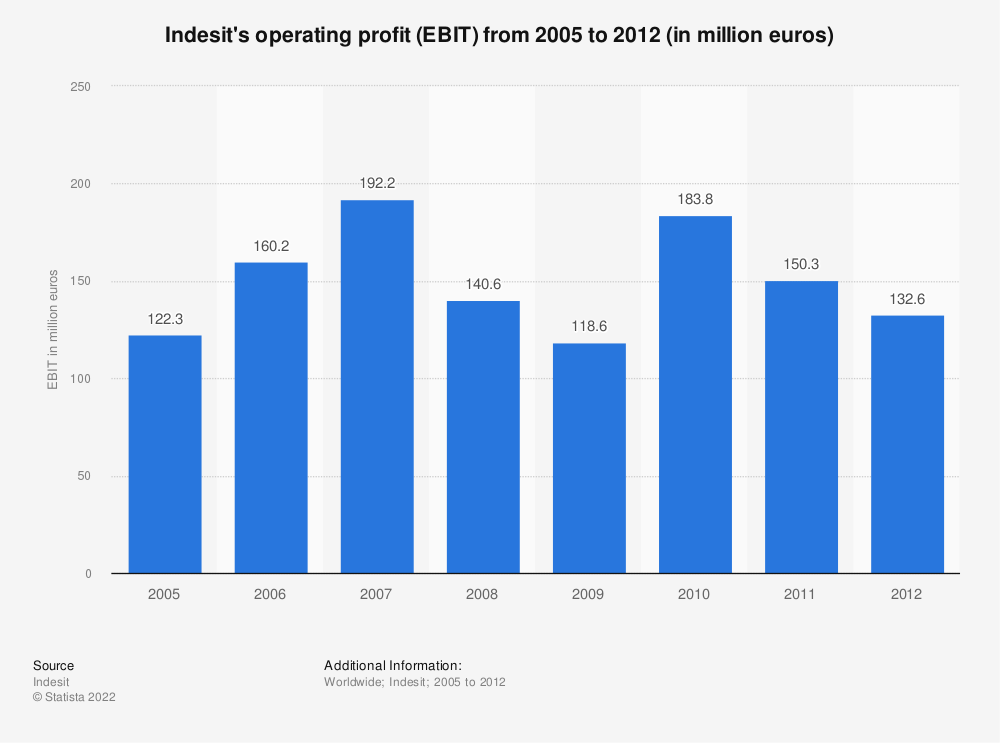 Statistic: Indesit's operating profit (EBIT) from 2005 to 2012 (in million euros) | Statista