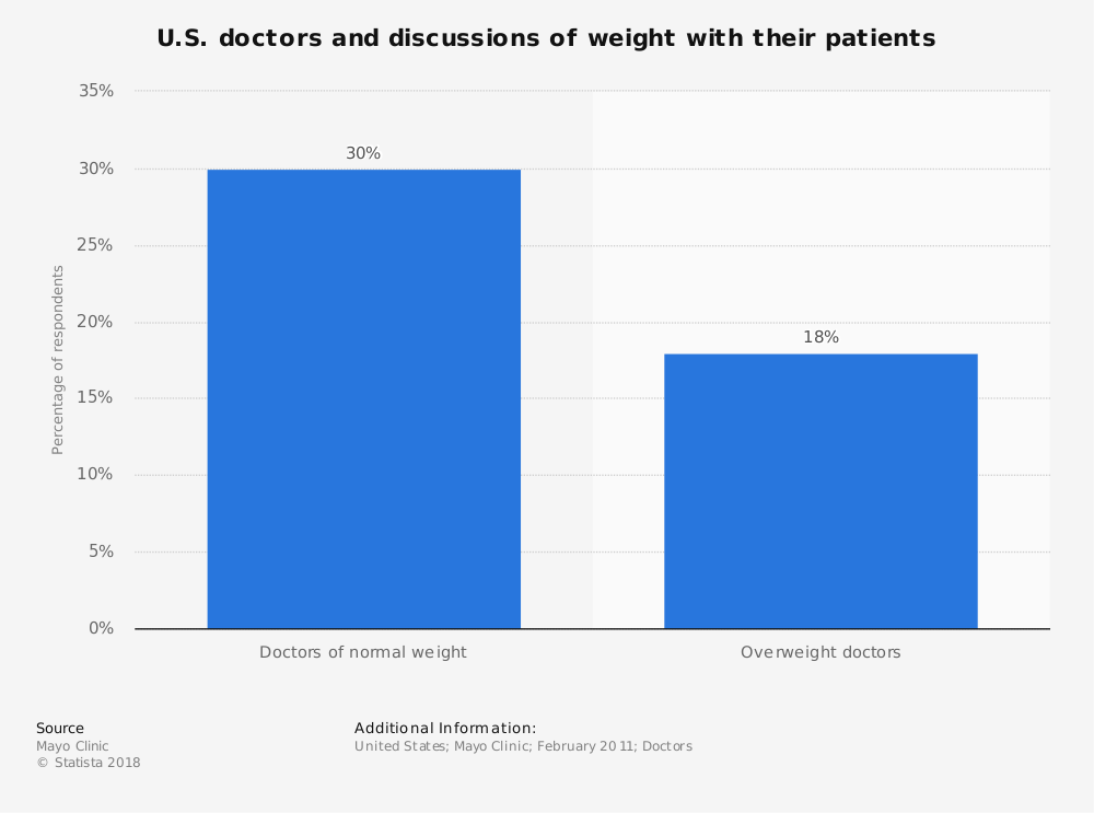 Statistic: U.S. doctors and discussions of weight with their patients | Statista