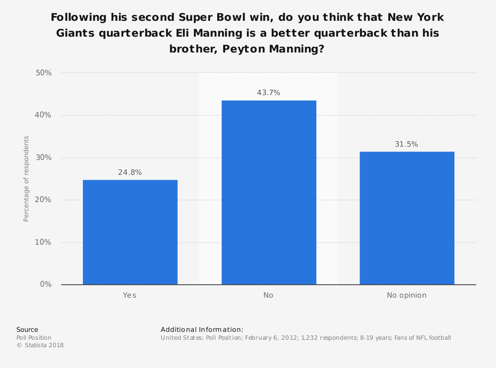 Statistic: Following his second Super Bowl win, do you think that New York Giants quarterback Eli Manning is a better quarterback than his brother, Peyton Manning? | Statista