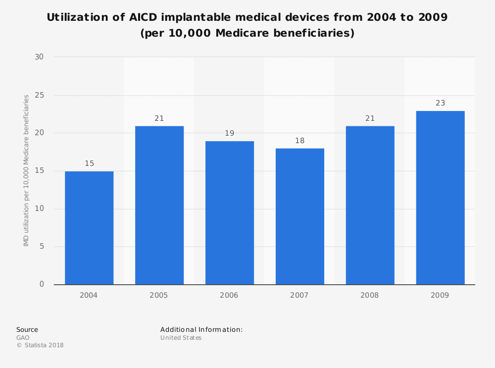 Statistic: Utilization of AICD implantable medical devices from 2004 to 2009 (per 10,000 Medicare beneficiaries) | Statista