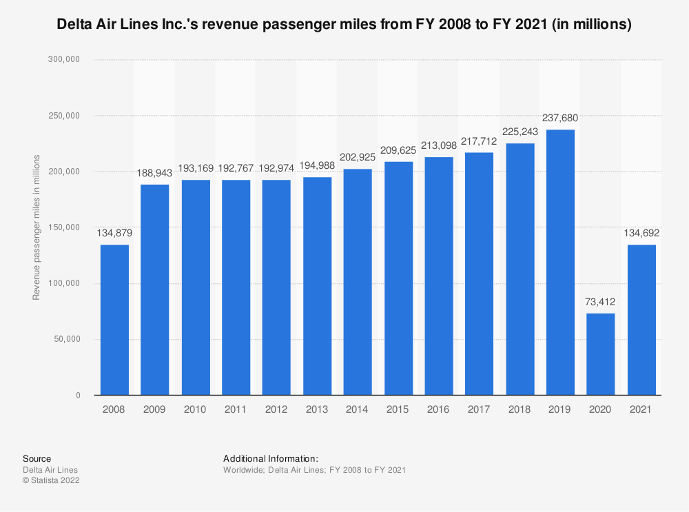 Statistic: Delta Air Lines Inc.'s revenue passenger miles from FY 2008 to FY 2018 (in millions) | Statista