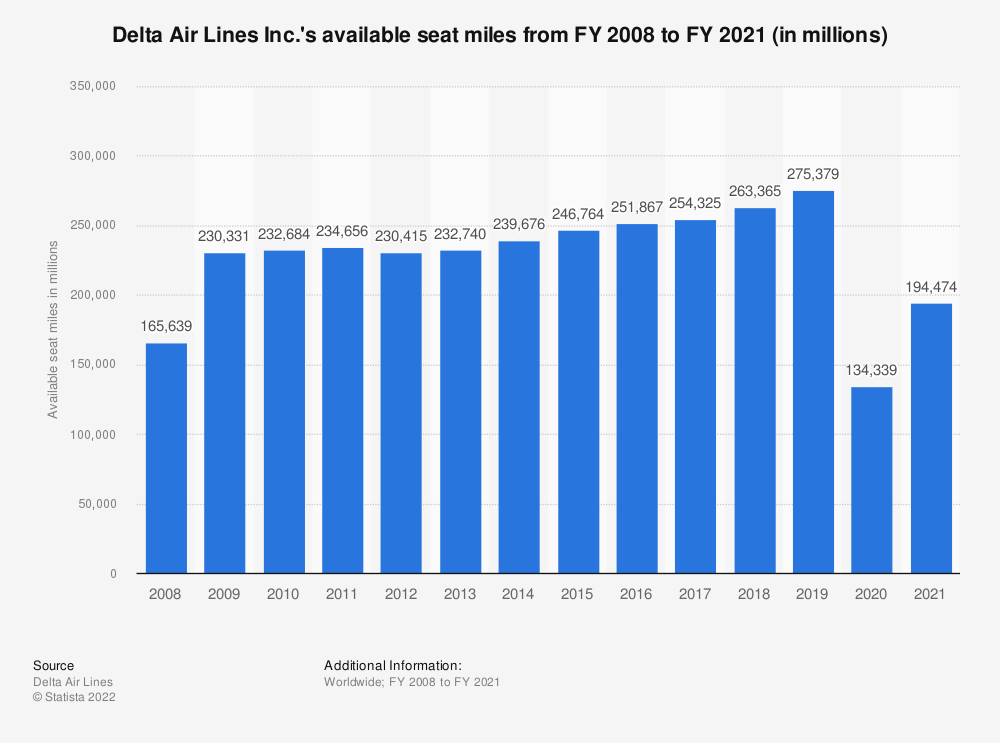 Statistic: Delta Air Lines Inc.'s available seat miles from FY 2008 to FY 2019 (in millions) | Statista