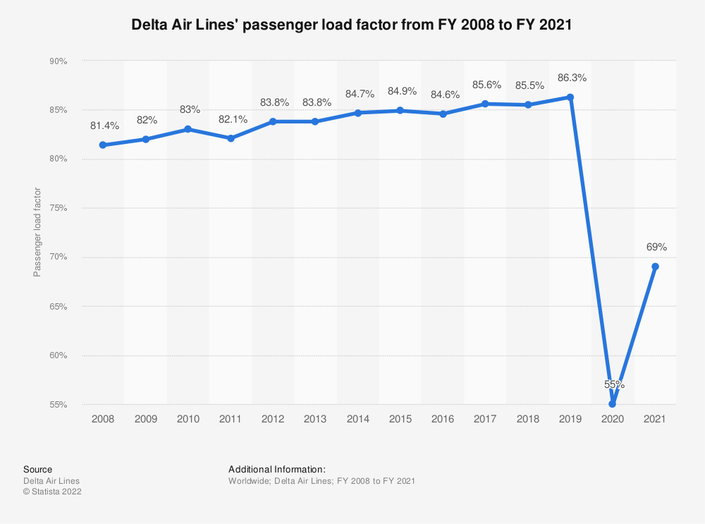 Statistic: Delta Air Lines' passenger load factor from FY 2008 to FY 2018 | Statista
