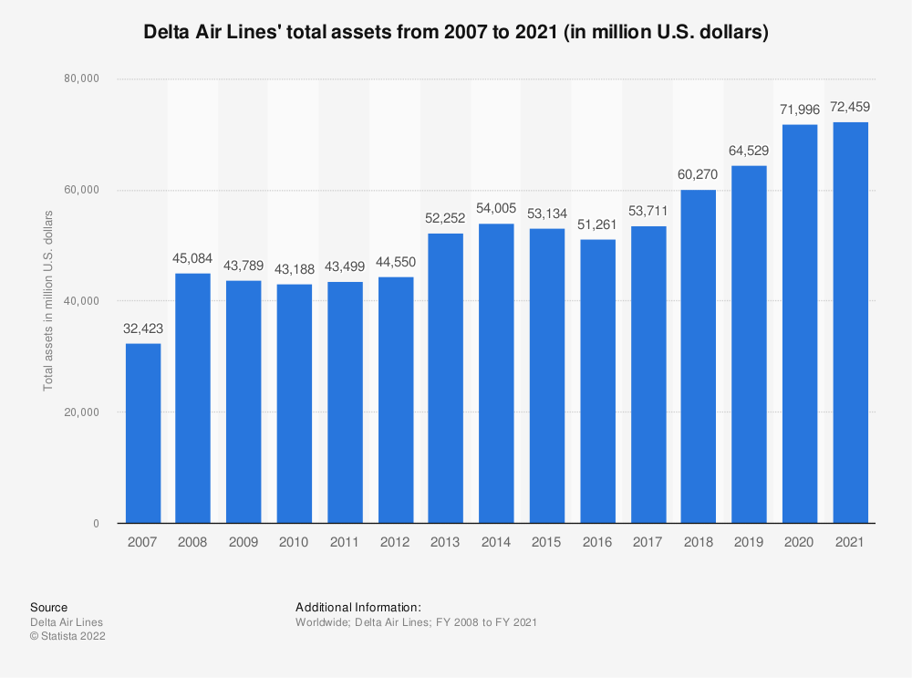 Statistic: Delta Air Lines' total assets from 2007 to 2019 (in million U.S. dollars) | Statista