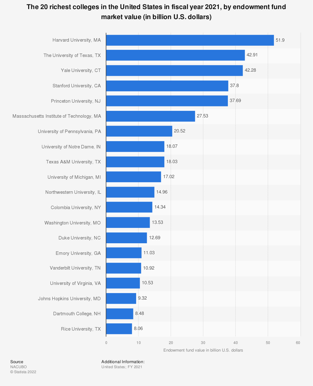 Statistic: The 20 richest colleges in the United States in FY 2020, by endowment funds market value (in billion U.S. dollars) | Statista
