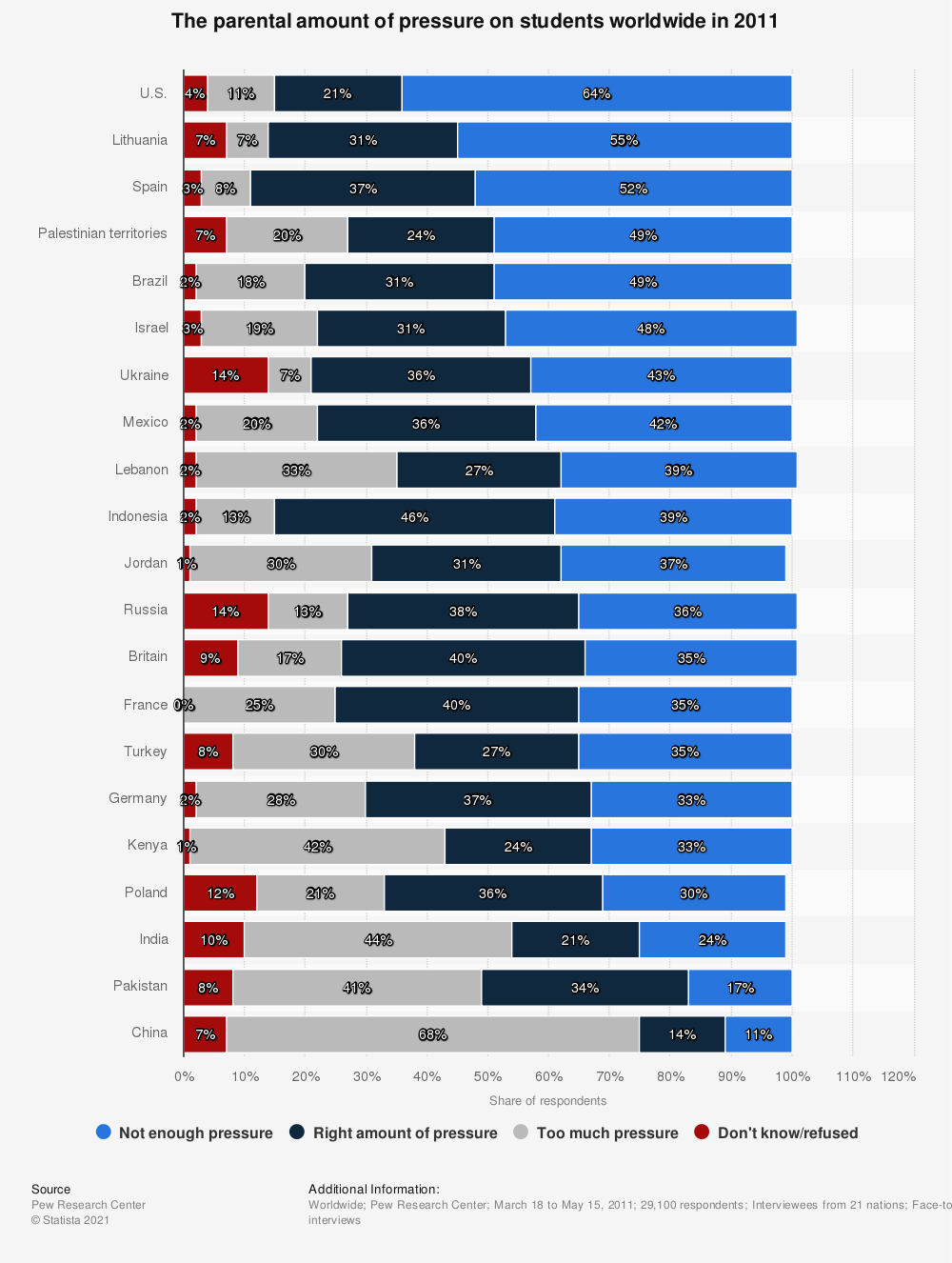 Statistic: The parental amount of pressure on students worldwide in 2011   Statista