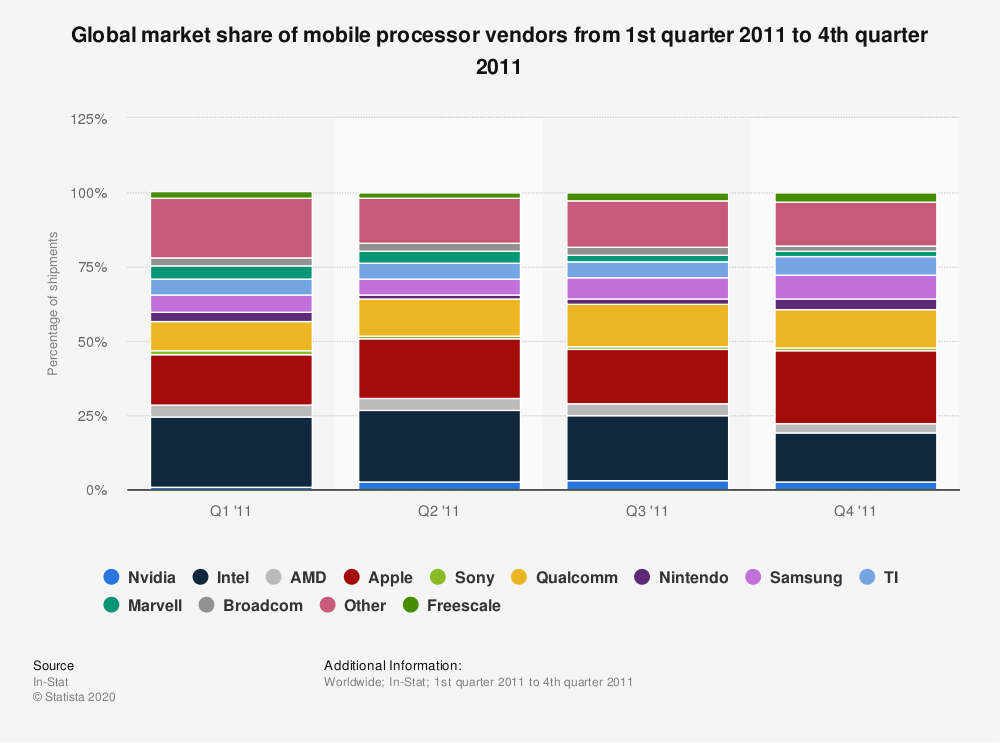 Statistic: Global market share of mobile processor vendors from 1st quarter 2011 to 4th quarter 2011 | Statista
