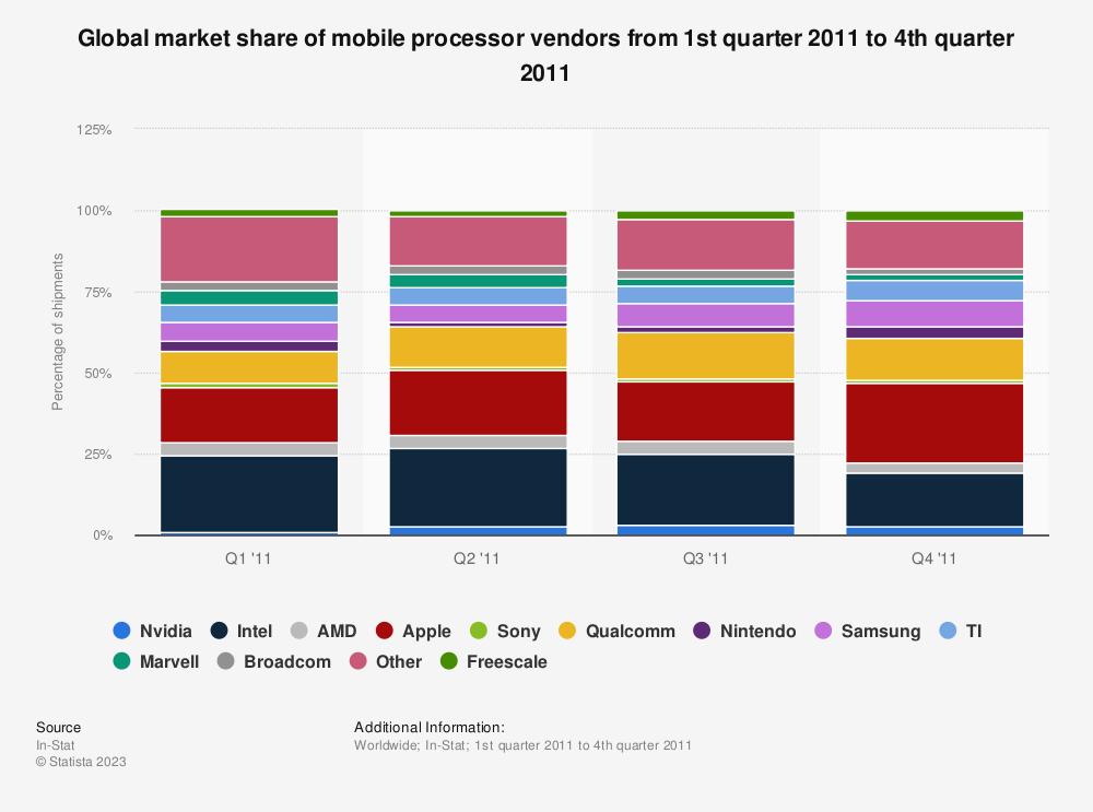 Statistic: Global market share of mobile processor vendors from 1st quarter 2011 to 4th quarter 2011 | Statista