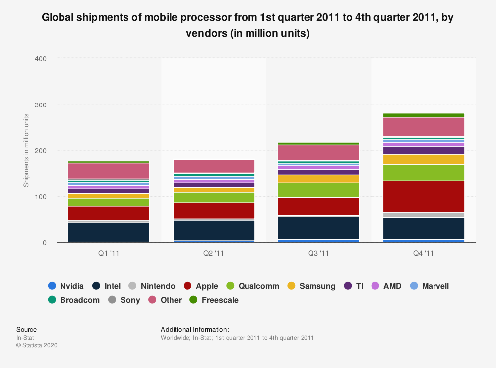 Statistic: Global shipments of mobile processor from 1st quarter 2011 to 4th quarter 2011, by vendors (in million units)   Statista