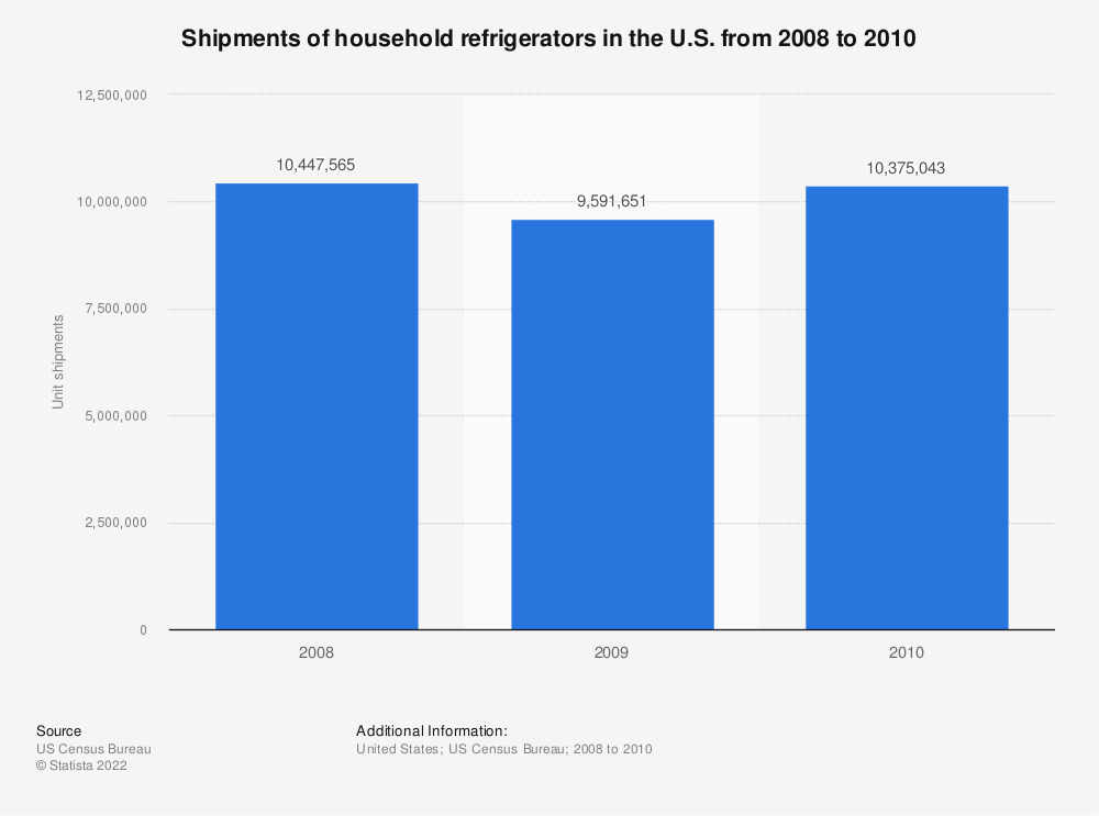 Statistic: Shipments of household refrigerators in the U.S. from 2008 to 2010 | Statista