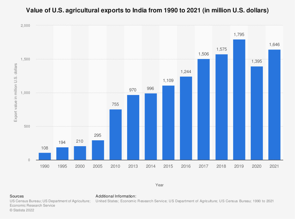 Statistic: Value of U.S. agricultural exports to India from 1990 to 2018 (in million U.S. dollars) | Statista