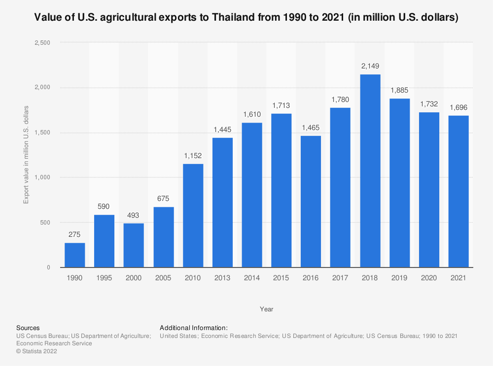 Statistic: Value of U.S. agricultural exports to Thailand from 1990 to 2019 (in million U.S. dollars) | Statista