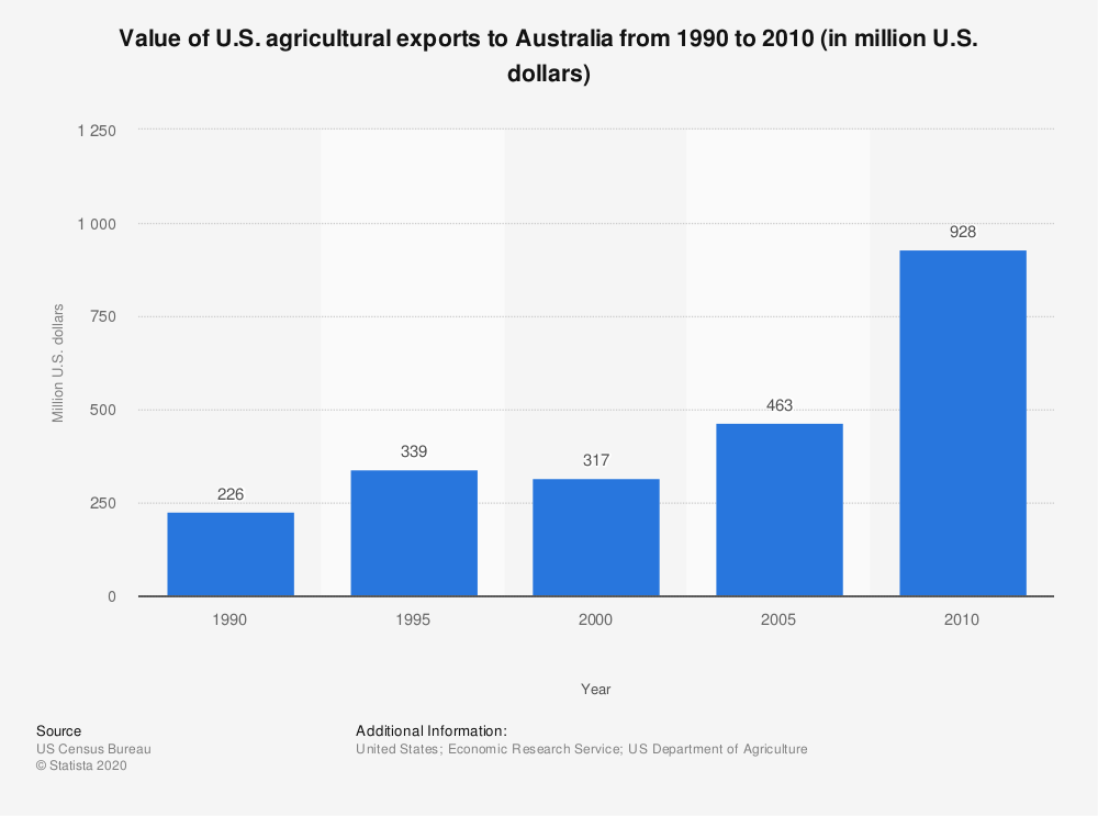 Statistic: Value of U.S. agricultural exports to Australia from 1990 to 2010 (in million U.S. dollars) | Statista