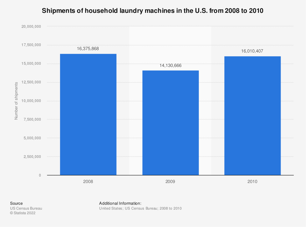 Statistic: Shipments of household laundry machines in the U.S. from 2008 to 2010 | Statista