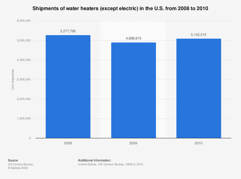 Statistic: Shipments of water heaters (except electric) in the U.S. from 2008 to 2010 | Statista