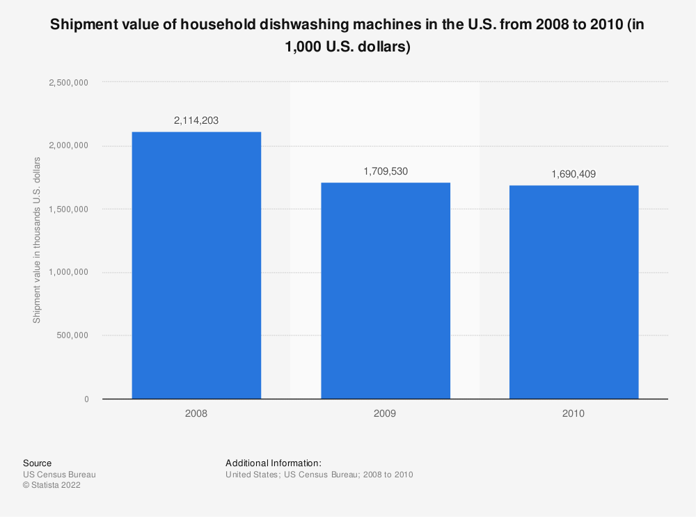 Statistic: Shipment value of household dishwashing machines in the U.S. from 2008 to 2010 (in 1,000 U.S. dollars) | Statista