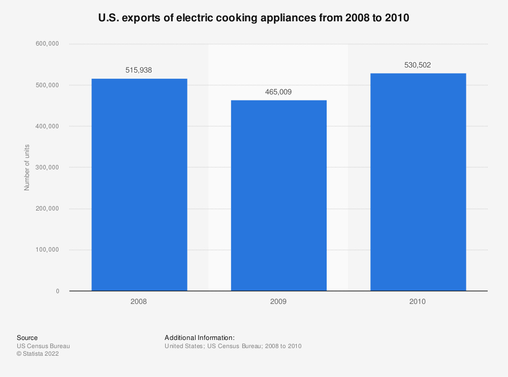 Statistic: U.S. exports of electric cooking appliances from 2008 to 2010 | Statista