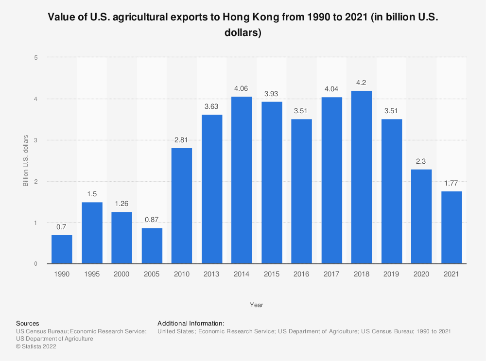 Statistic: Value of U.S. agricultural exports to Hong Kong from 1990 to 2019 (in billion U.S. dollars) | Statista