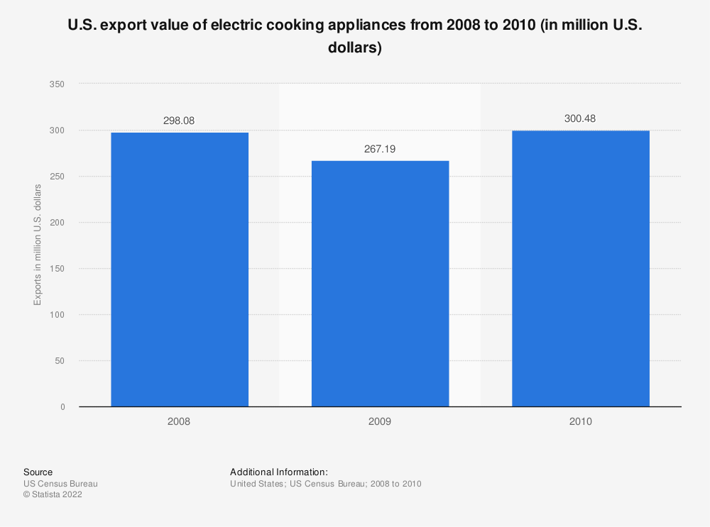 Statistic: U.S. export value of electric cooking appliances from 2008 to 2010 (in million U.S. dollars) | Statista