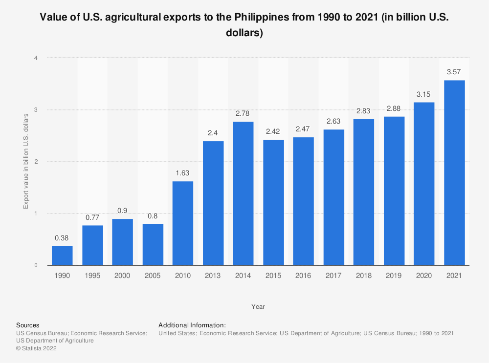 Statistic: Value of U.S. agricultural exports to the Philippines from 1990 to 2018 (in billion U.S. dollars) | Statista