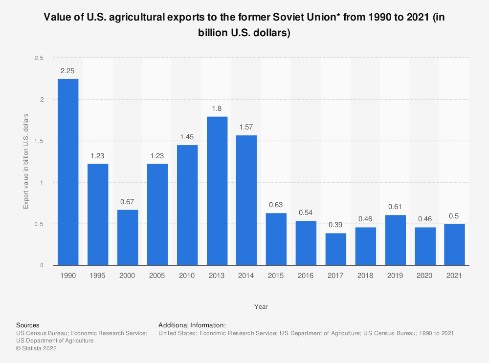 Statistic: Value of U.S. agricultural exports to the former Soviet Union* from 1990 to 2018 (in billion U.S. dollars) | Statista