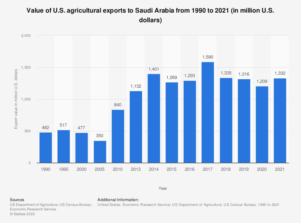 Statistic: Value of U.S. agricultural exports to Saudi Arabia from 1990 to 2018 (in million U.S. dollars) | Statista