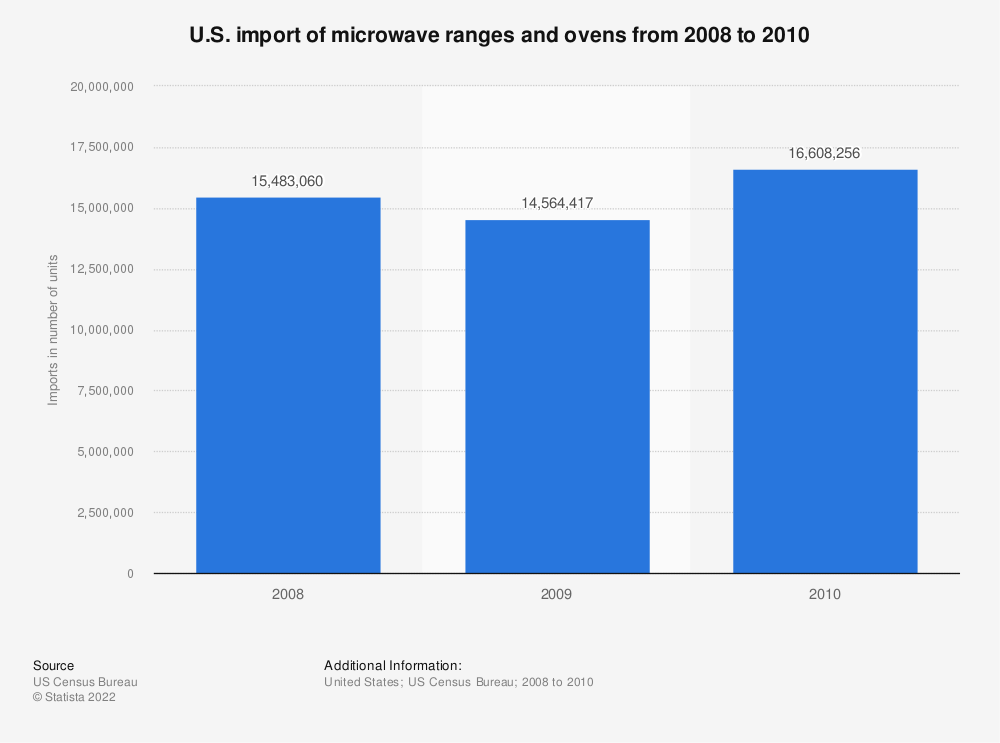 Statistic: U.S. import of microwave ranges and ovens from 2008 to 2010 | Statista