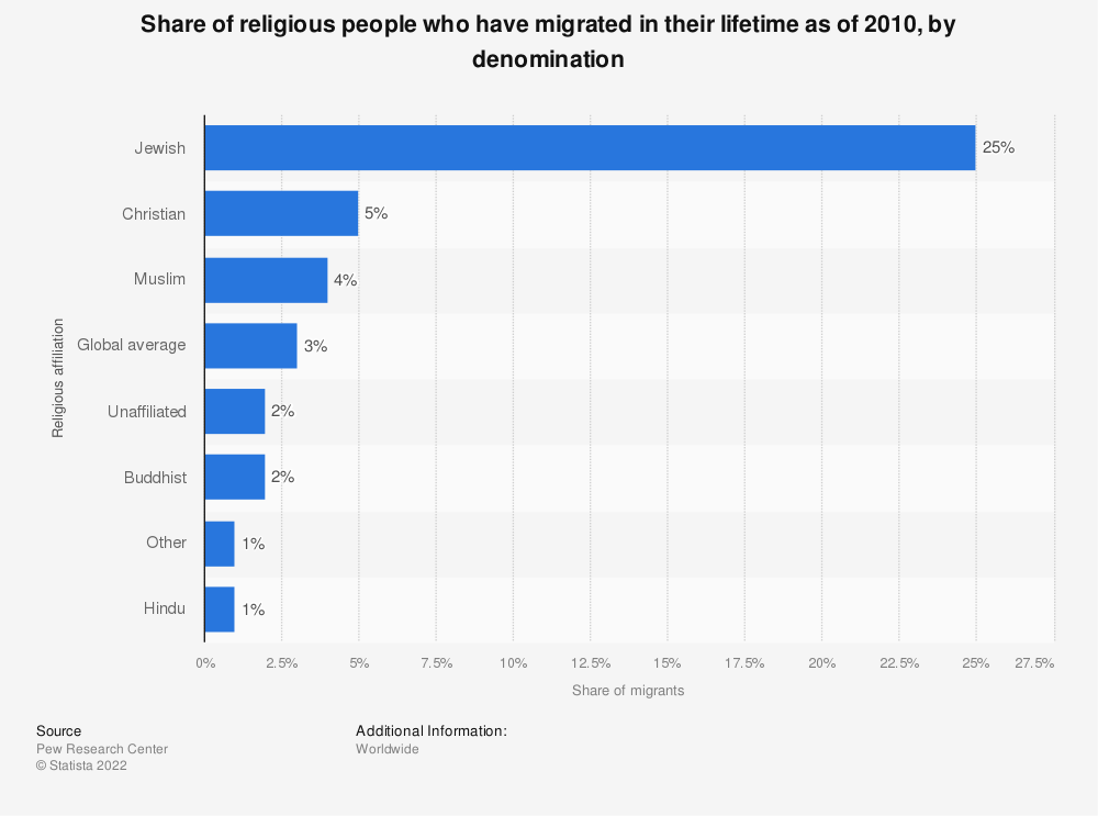 Statistic: Share of religious people who have migrated in their lifetime as of 2010, by denomination | Statista