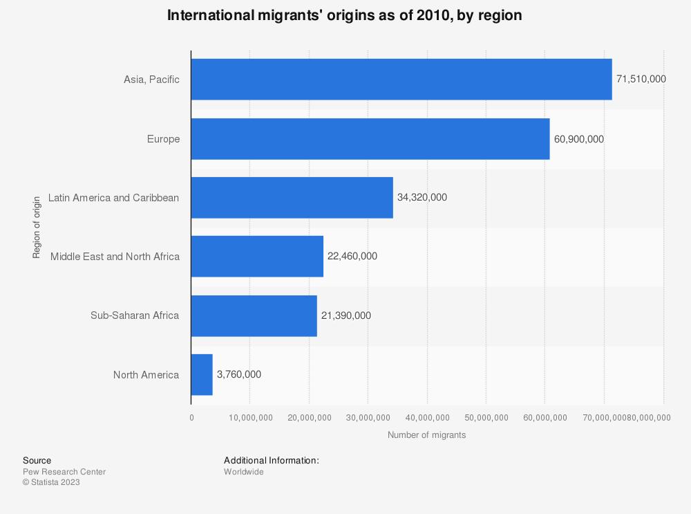 Statistic: International migrants' origins as of 2010, by region | Statista