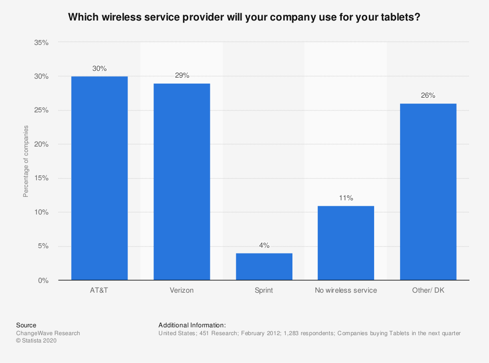Statistic: Which wireless service provider will your company use for your tablets? | Statista