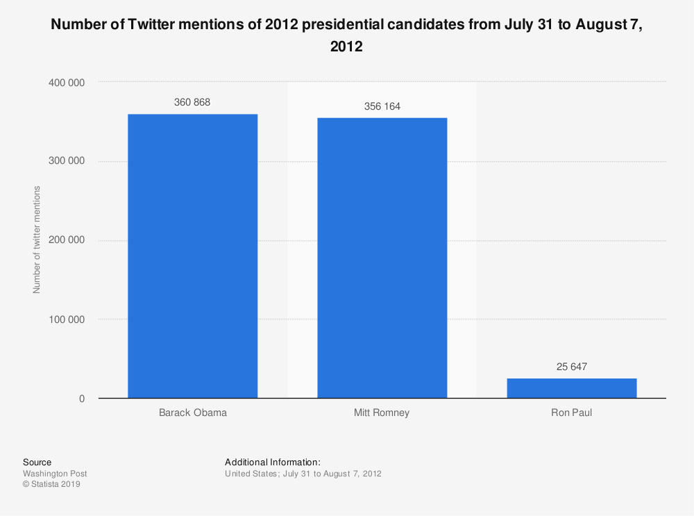 Statistic: Number of Twitter mentions of 2012 presidential candidates from July 31 to August 7, 2012 | Statista