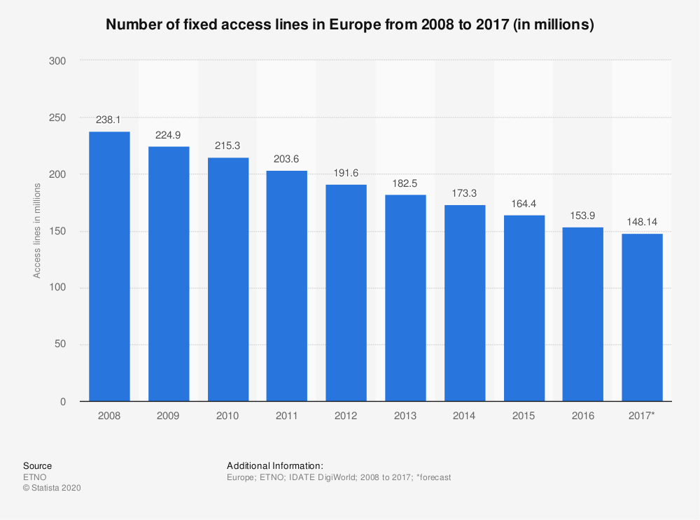 Statistic: Number of fixed access lines in Europe from 2008 to 2017 (in millions) | Statista