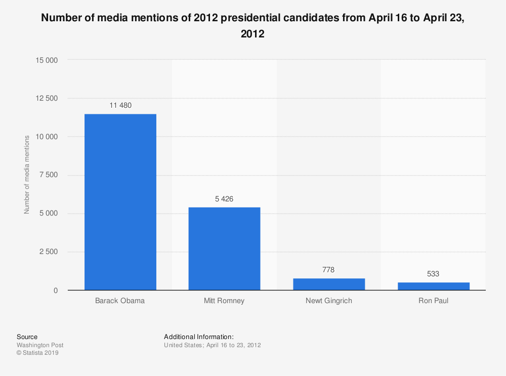 Statistic: Number of media mentions of 2012 presidential candidates from April 16 to April 23, 2012 | Statista