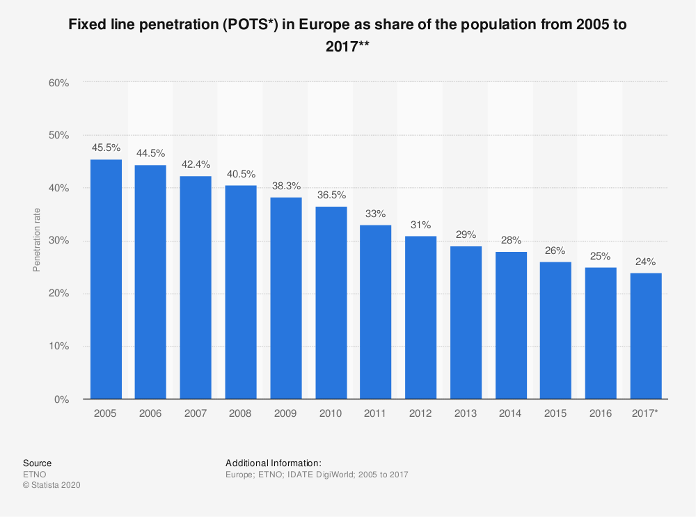 Statistic: Fixed line penetration (POTS*) in Europe as share of the population from 2005 to 2017** | Statista