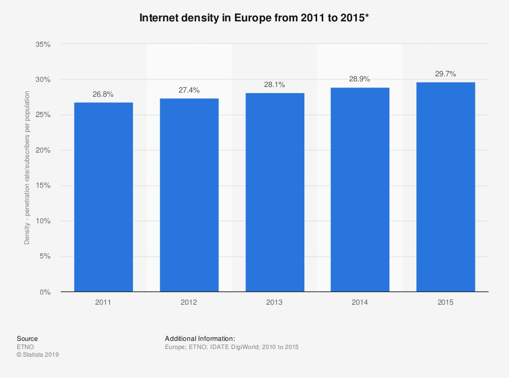 Statistic: Internet density in Europe from 2011 to 2015* | Statista