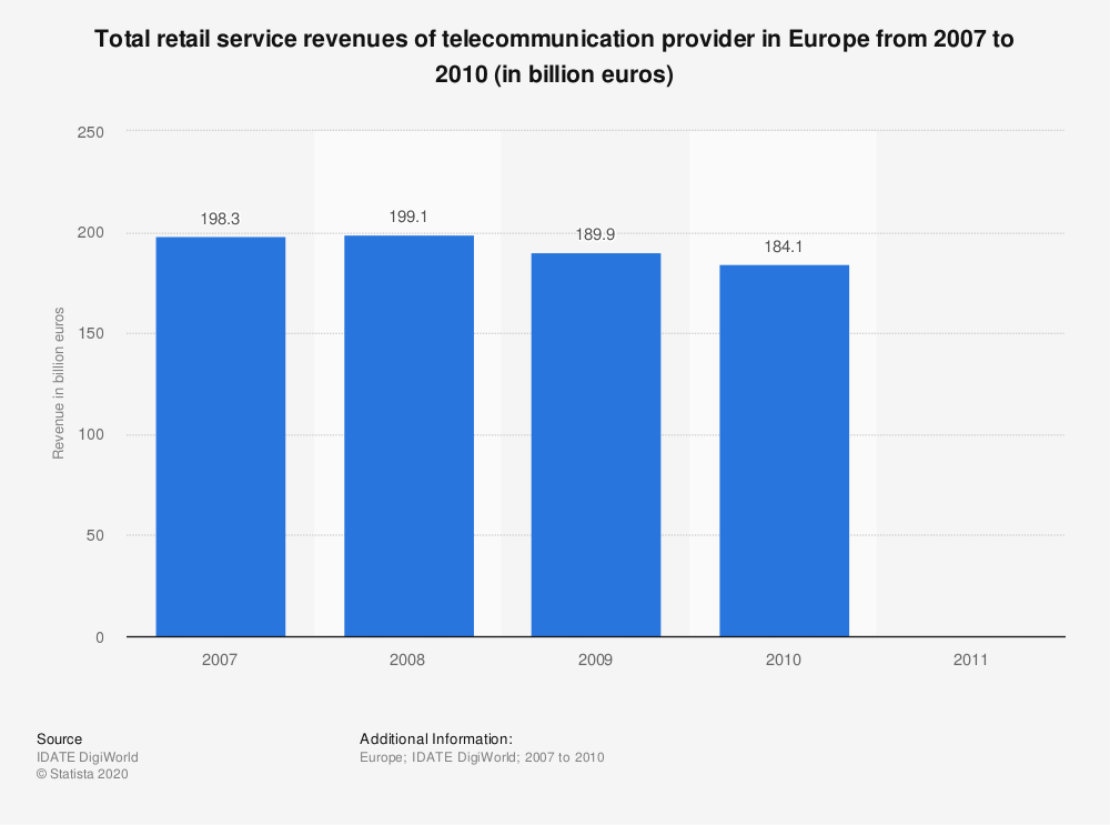 Statistic: Total retail service revenues of telecommunication provider in Europe from 2007 to 2010 (in billion euros)   Statista