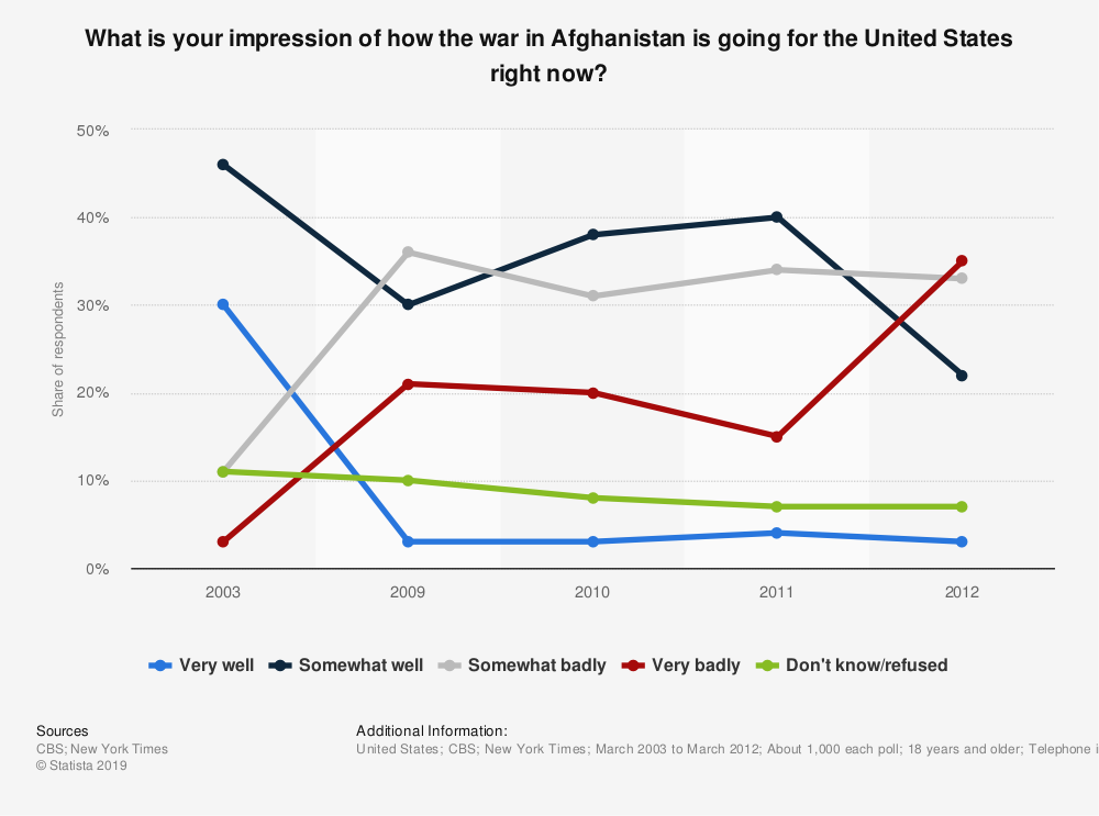 Statistic: What is your impression of how the war in Afghanistan is going for the United States right now? | Statista