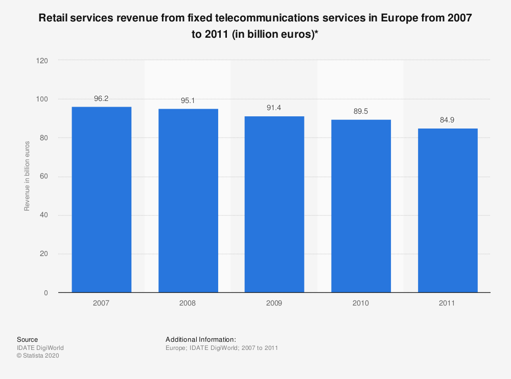 Statistic: Retail services revenue from fixed telecommunications services in Europe from 2007 to 2011 (in billion euros)* | Statista
