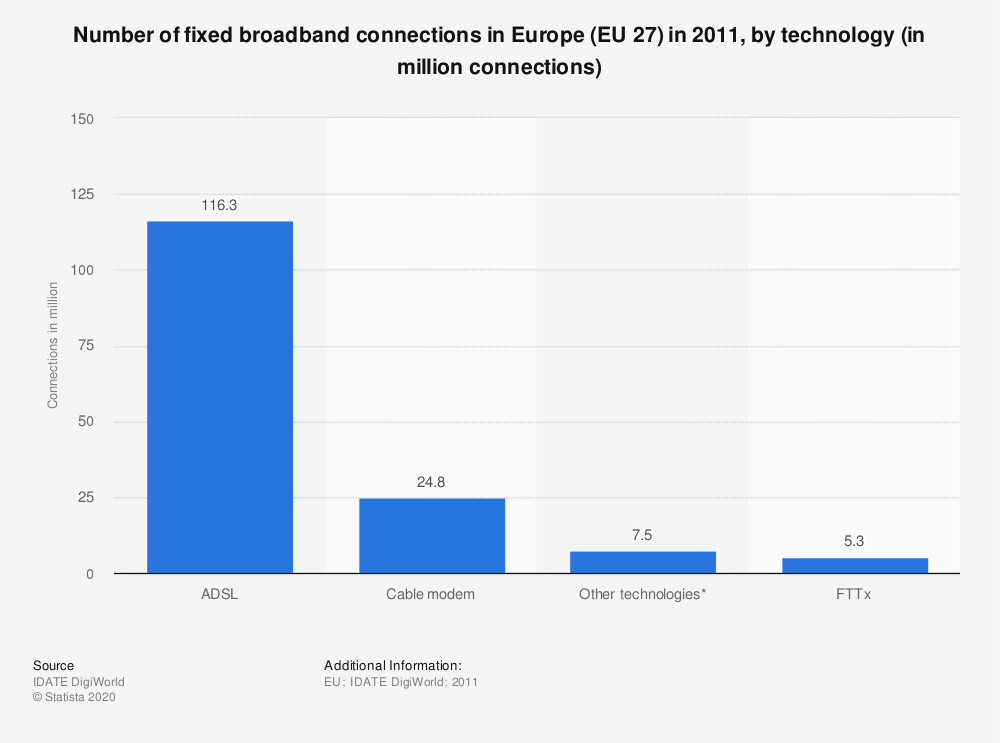 Statistic: Number of fixed broadband connections in Europe (EU 27) in 2011, by technology (in million connections) | Statista